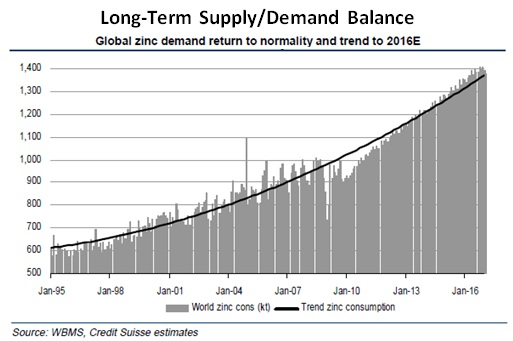 Zinc Demand Sep 30 2011