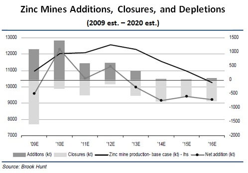 Zinc Supply September 30 2011