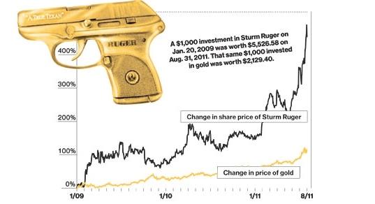 guns gold