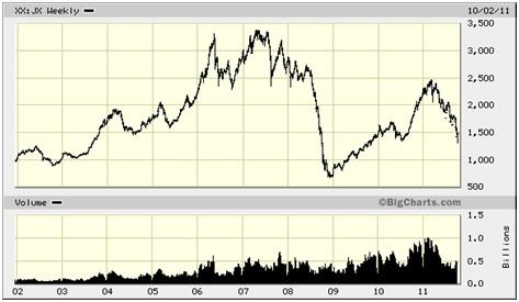 TSX Venture Index 10 Year - Sep 11