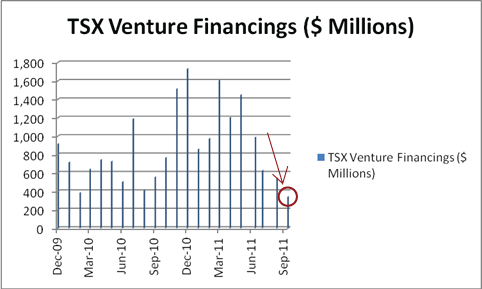 TSX Venture Financing Activity September 2011 Corrected