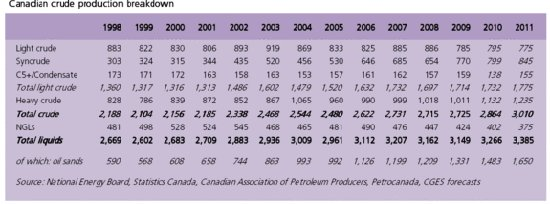 canada oil production mix
