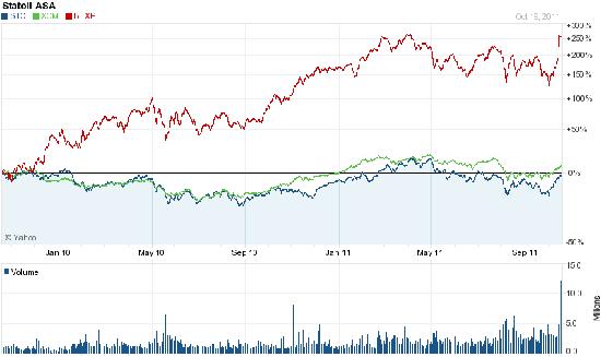 small exxon vs sto