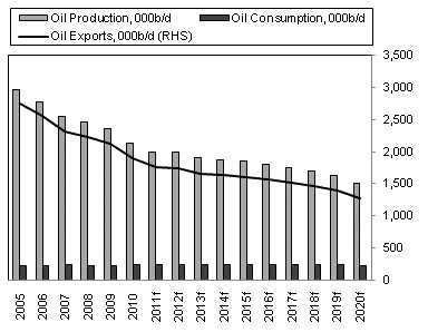 norway oil decline
