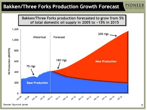 Bakken growth 102711