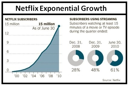 Netflix Subscriber Growth Chart