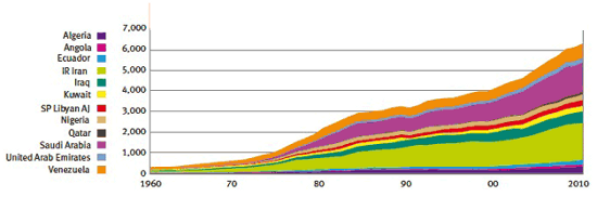 OEPC oil demand