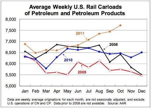 rail traffic 2011