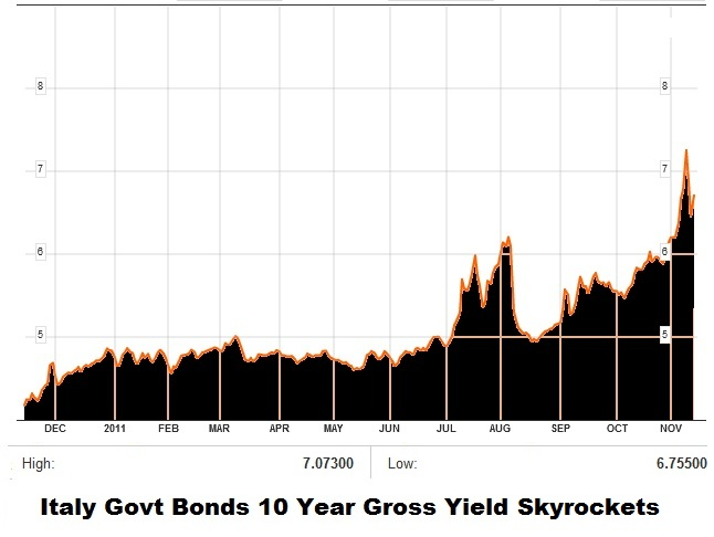 Italian Bond Yields Spike