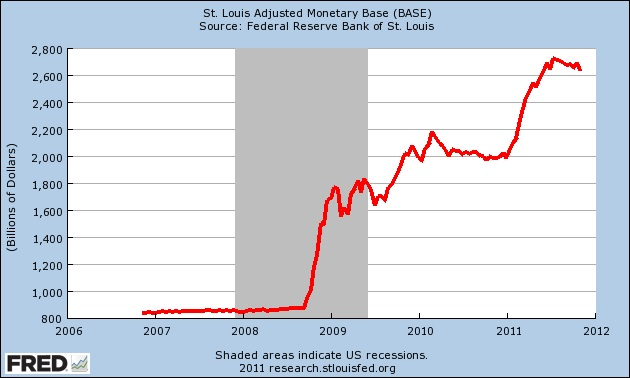 St Louis Monetary Base