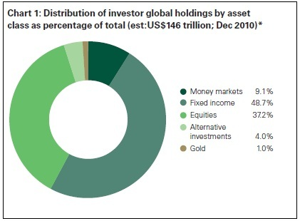 Gold Holdings Percent of Assets