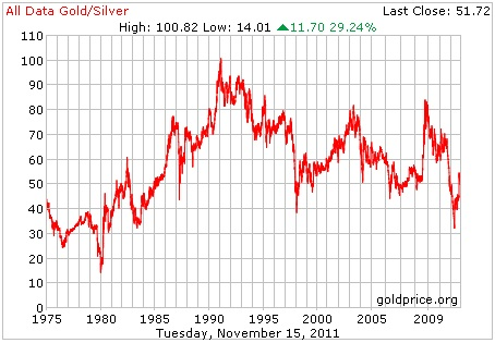 Gold Silver Ratio Nov 11