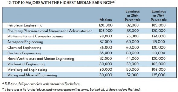 Social Work top paid college majors