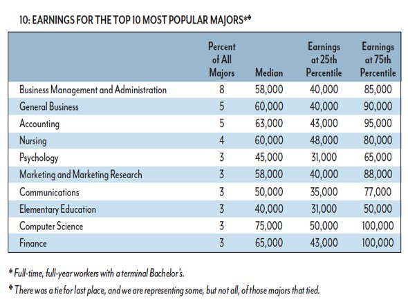Finance most popular majors