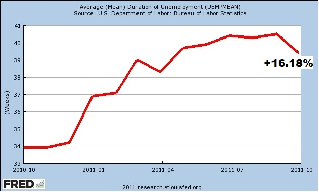 WD 112311 Unemployment Duration