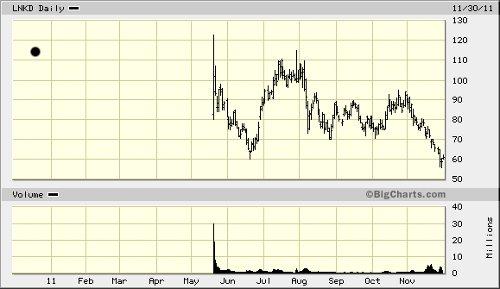 LNKD chart 113011