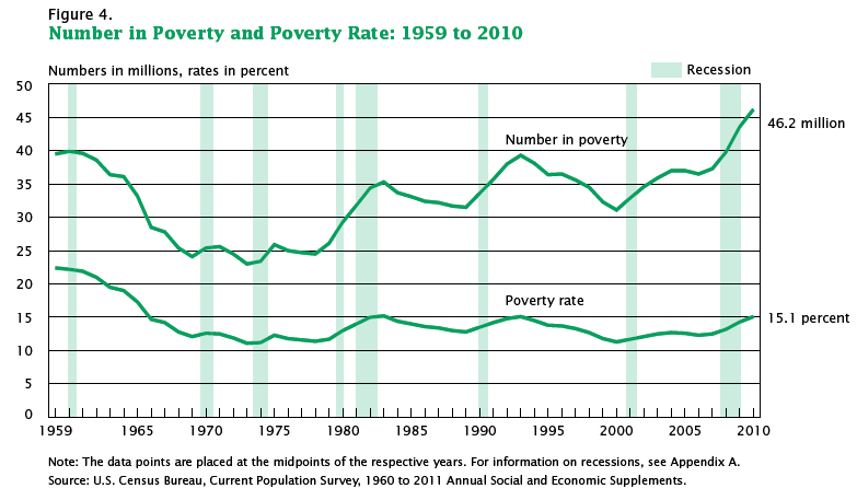What are some U.S. poverty statistics?