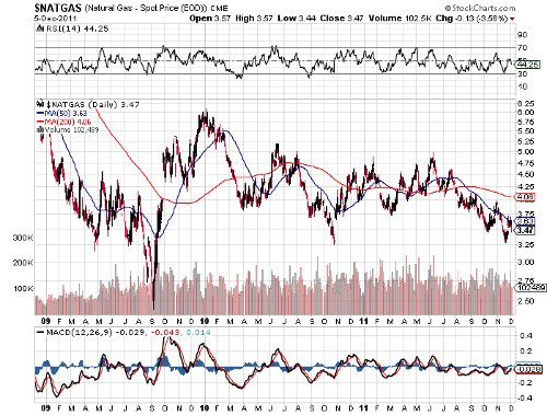 natural gas prices 120611