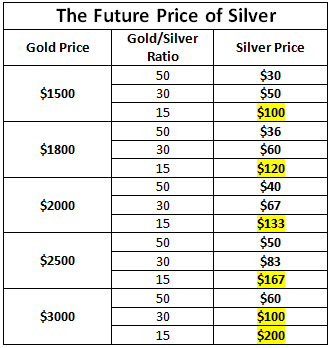 Price Silver Future Images
