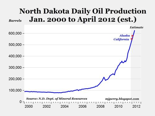 northdakotadailyoilproductionchart