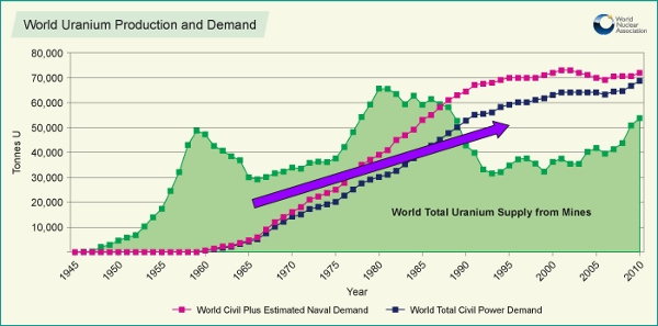 World Uranium Demand and Supply