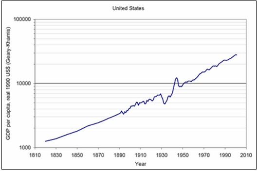 200 Year GDP Growth