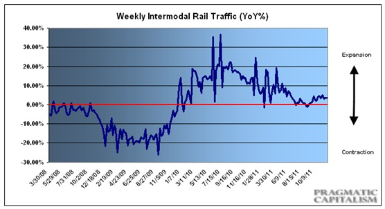 Weekly Rail Traffic Dec 12