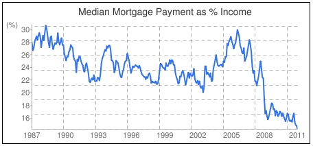 Mortgage Payments as a percent of income median