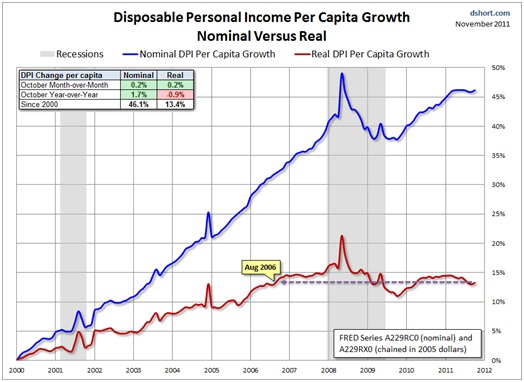 Official vs Disposable Income Growth since 2000