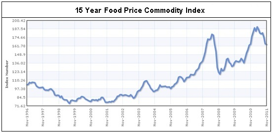 Food Commodity Price Index 15 Year