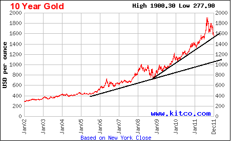ten year gold jan 2