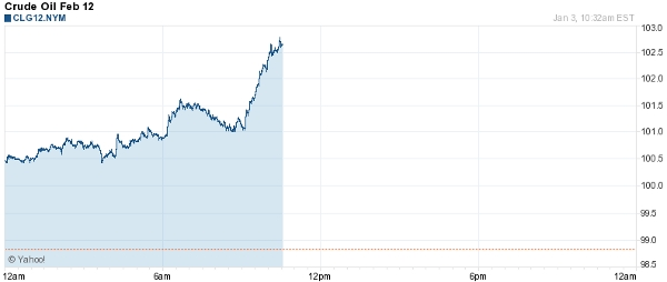 Crude Oil 1-03-12