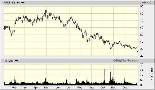 acme packet stock 010412