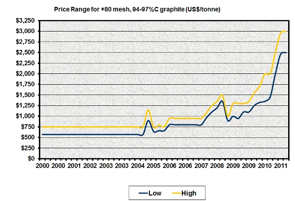 Graphite Prices
