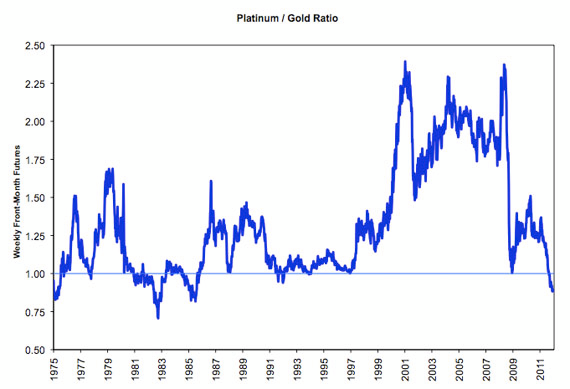 Platinum Has Fallen Below The 1 Historical Average And Well 75 It Held In Past Decade Now Trades At Less Than