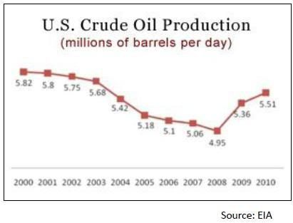 u.s.crudeoilproduction