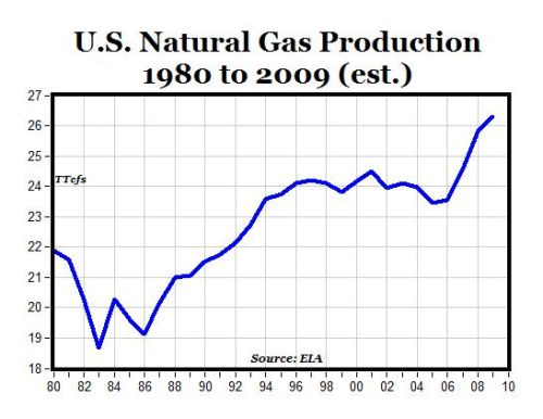 u.s.natgasproduction