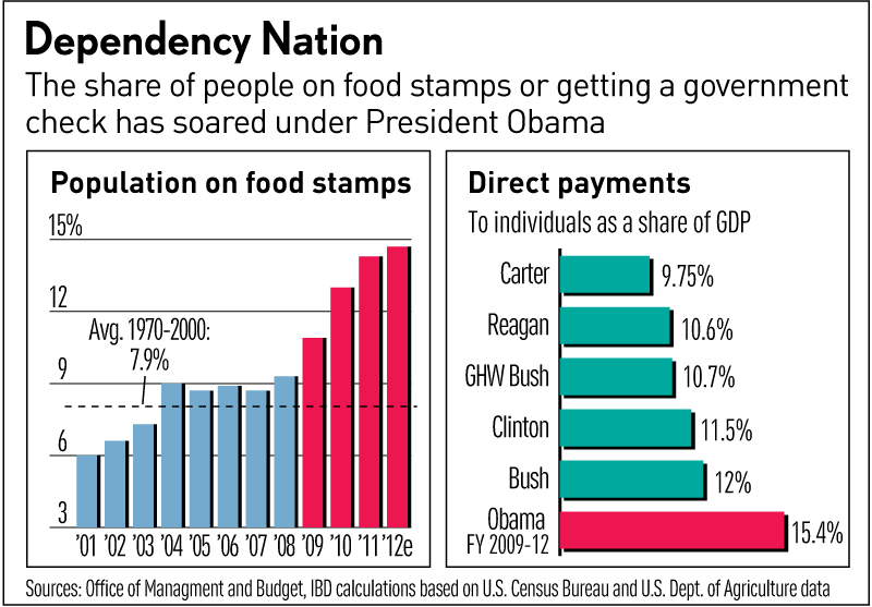 Food Stamps Workers Comp