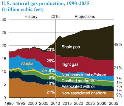 shale gas breakdown