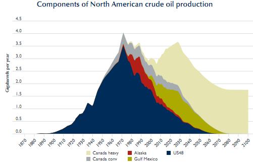 north american peak oil