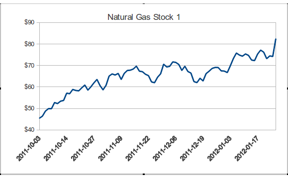 Natural Gas Stock 1