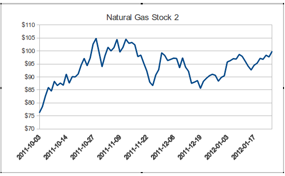 Natural Gas Stock 2