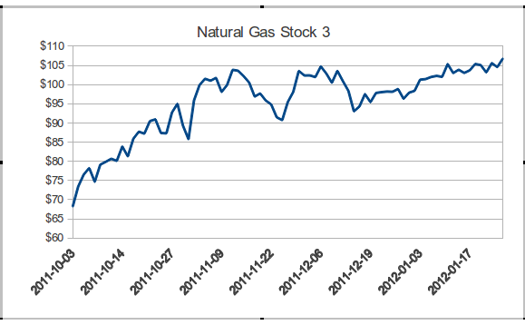 Natural Gas Stock 3