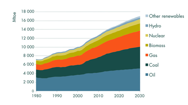 energyforecasted2030.sized2