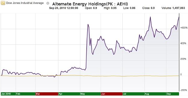 AEHI Chart