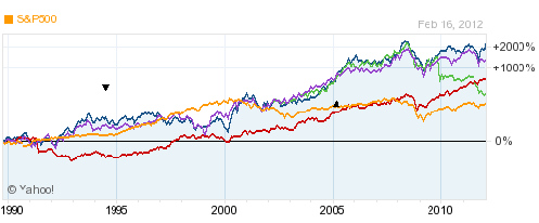 four stocks gas