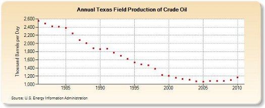 tx oil prod