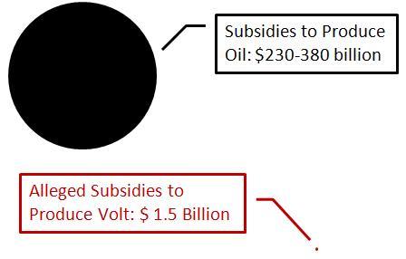 subsidy dot