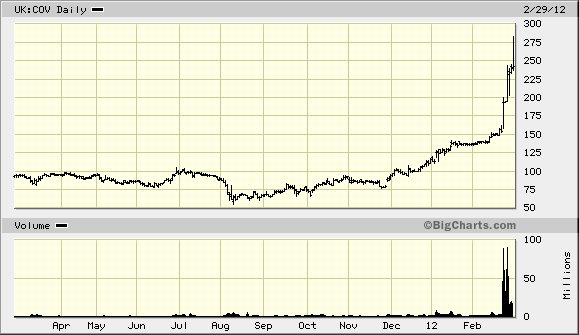 cove energy stock 030112