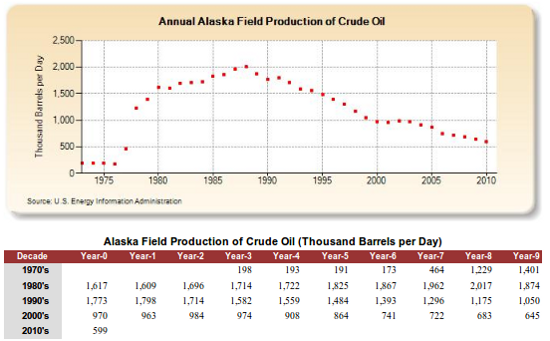 alaska oil production 3-6-12